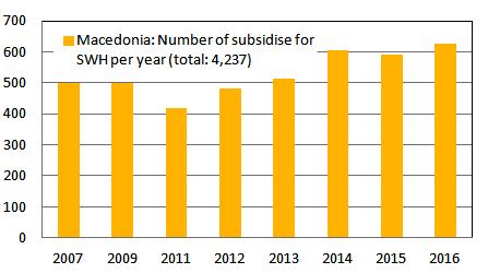 Macedonia Incentive Programme