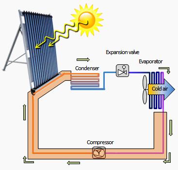 SolarCool 2
