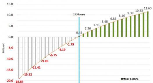 Chart: Patrick Reiter