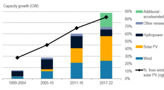 IEA Renewables 2017 forecast