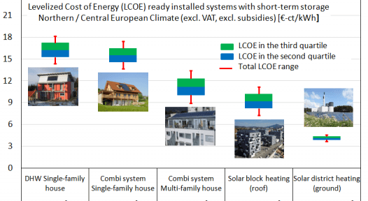 IEA SHC: Levelised Cost of Heat and the Calculations behind It
