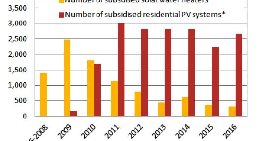 Malta Subsidy Statistics