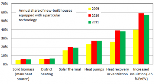 Germany: Renewable Heating Law Pushes Solar Thermal in New Buildings