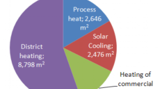 Austria: Great Demand for large-scale Solar Systems Funding