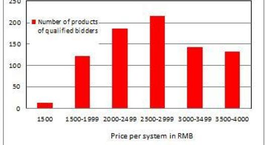 China: Rebate Programme Increases Market Transparency