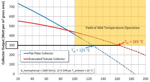 Switzerland: Process Heat Collector Performance Testing