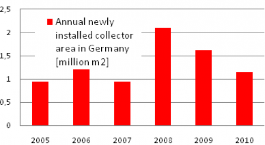 Germany: Steep Decline in Collector Sales in 2010