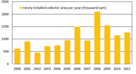 """Germany: """"Solar Thermal Business might have a Structural Problem"""""""