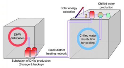 France: Promising Monitoring Results of Solar-Cooling Hybrid Strategy