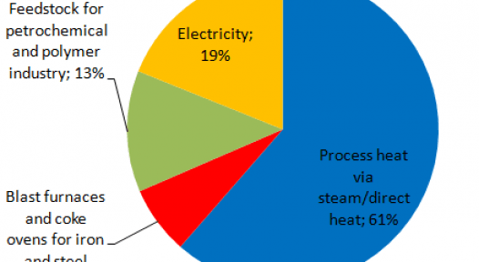 Worldwide: IRENA Assesses Realisable Economic Potential of Solar Process Heat in 2030