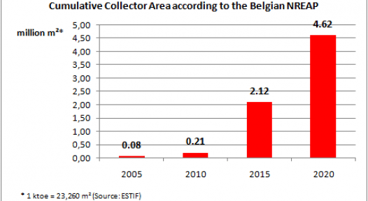 Belgium: Ambitious Targets for Solar Thermal