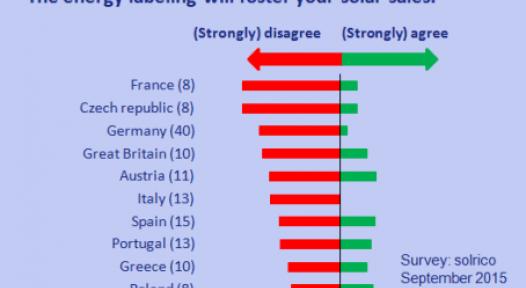 European Energy Labelling: Solar Manufacturers Have Doubts