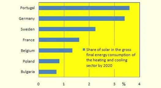 REPAP2020: Roadmap Fixes 2020 Targets for the Solar Share in the Heating and Cooling Sector