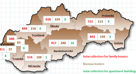 Slovakia: National Incentive Programme Stopped in November 2011