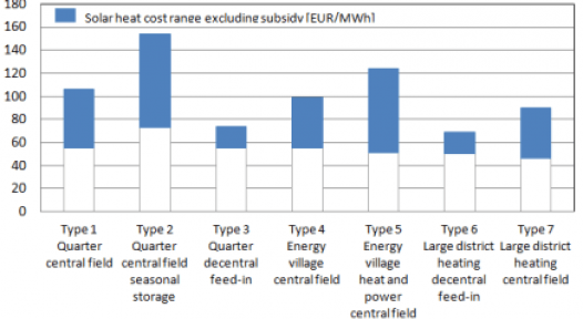 Central Europe: Solar District Heating Cost Comparison