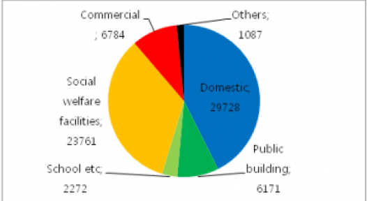 South Korea: Commercial Sector Dominates