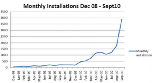 South Africa: Eskom´s Incentive Programme shows a Steep ramp up