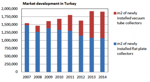 Turkey: Market Development 2015 and Forecast 2016