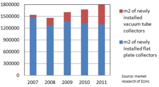 Turkey: Vacuum Tubes on the Rise
