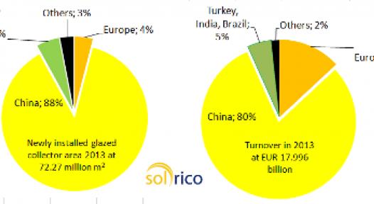 Estimated Global Solar Thermal Turnover in 2013: around EUR 18 billion