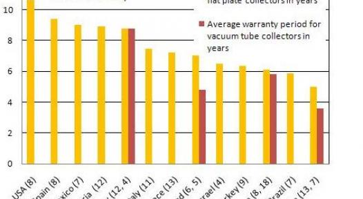 International Comparison of Warranty Periods granted by Collector Manufacturers