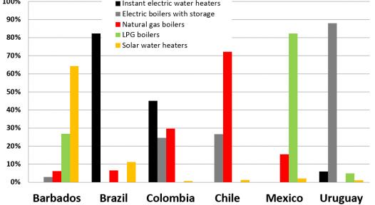 A closer look at six Latin American and Caribbean markets