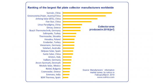 World's largest flat plate collector manufacturers in 2018