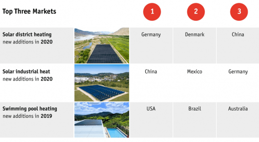 Solar Heat Worldwide 2021 – a rich source of global, national and sector-specific data