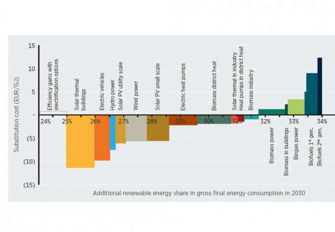 IRENA identifies solar heat potential in central and south eastern Europe