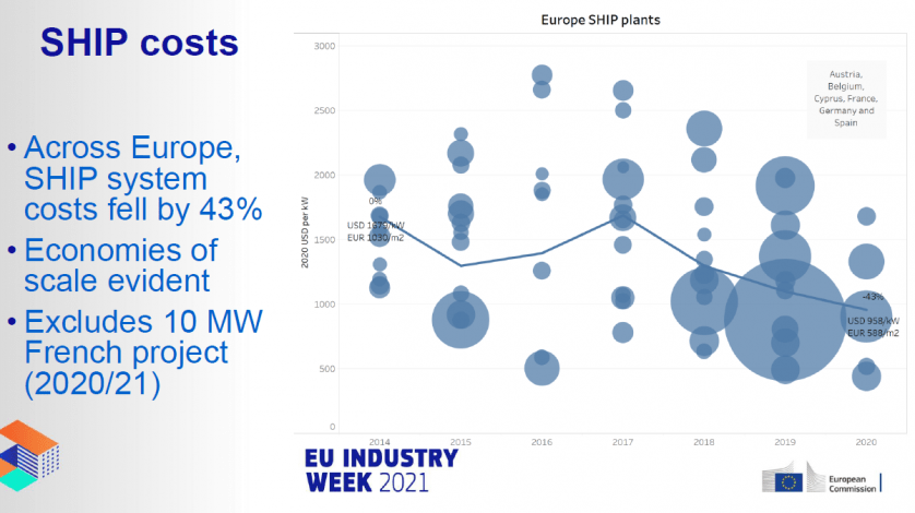 Supply chain maturity and economies of scale drive solar heat costs down