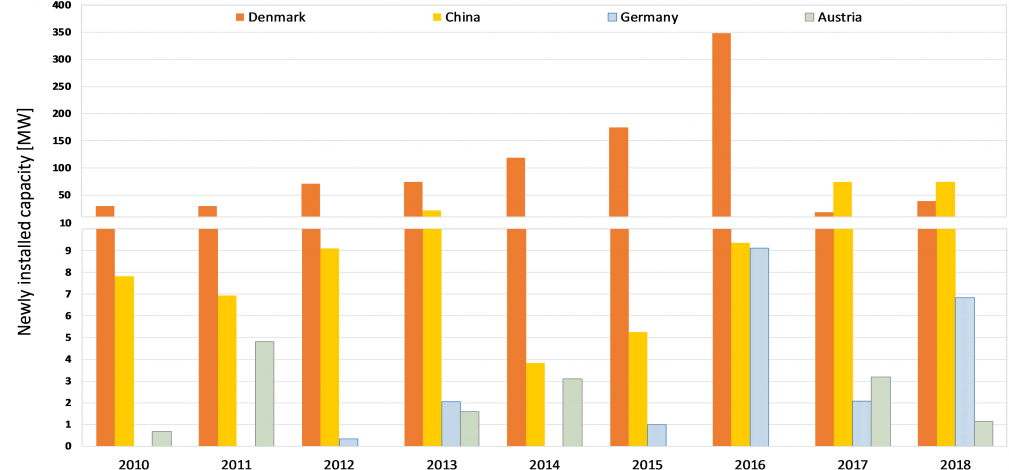 Success factors in top SDH countries