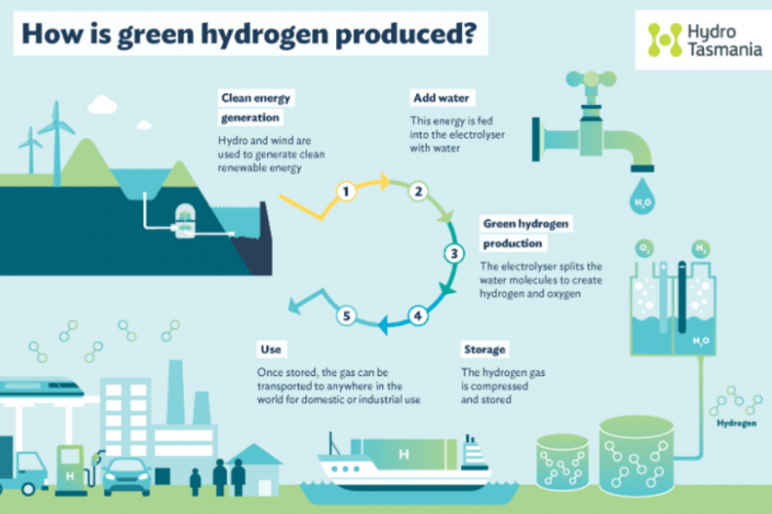 Green hydrogen and the associations' point of view