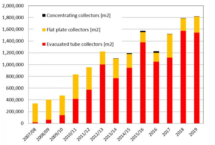 Stable solar thermal sales despite booming PV sector