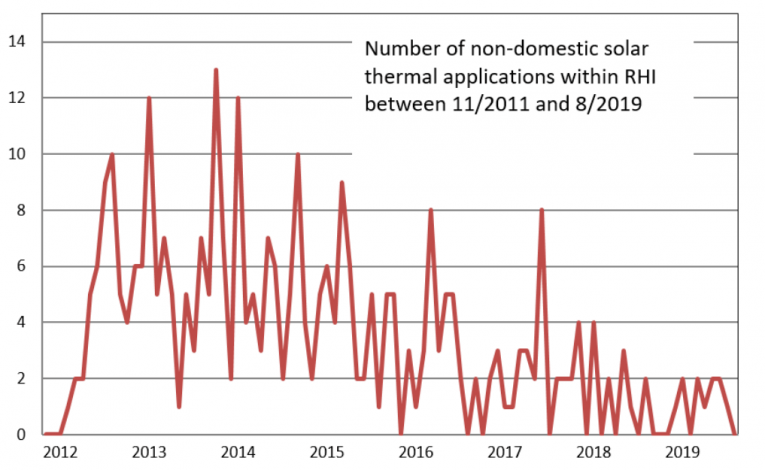 """UK: """"Solar heat has fallen out of awareness against PV"""""""