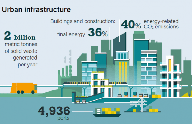 Cities crucial to clean energy transition