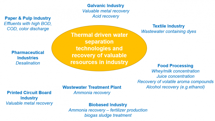 Using solar energy to recover acids and metals from wastewater